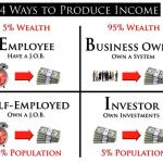 金持ち父さんになるための3つの必須要素とは