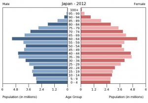 日本 人口ピラミッド