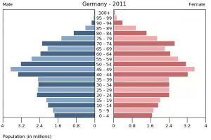 germany_2011_population_pyramid_chart